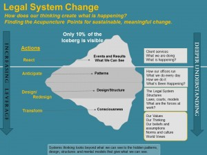 Systems Change Iceberg- Legal