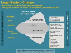 Systems Change Iceberg- Legal